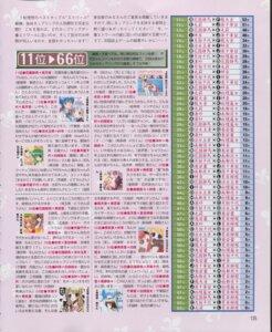 Rating: Safe Score: 2 Tags: byakudan_kagome hanazono_shizuma hyuuga_kizuna konohana_hikari maki_chitose ootori_amane strawberry_panic User: Juhachi