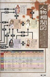 Rating: Safe Score: 1 Tags: akaiito asama_sakuya fixme hal hatou_hakuka hatou_kei nushi relationship_chart scanning_artifacts senba_uzuki User: Waki_Miko